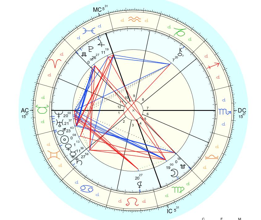 Draconic Astrological Chart Analysis and Interpretation